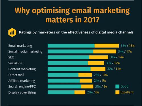 Email marketing ROI 2017