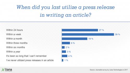PR survey by Liana Technologies