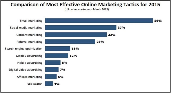 Email marketing ROI 2015