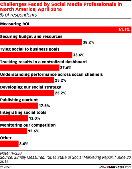 Social media marketing challenges, research by SimplyMeasured published on the Econsultancy website