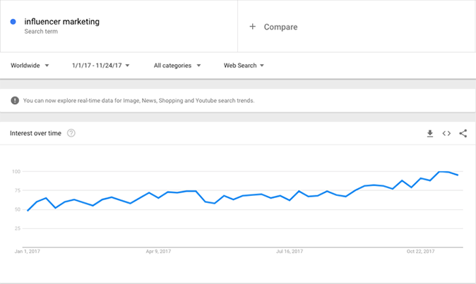 Influencer marketing: Google Trends search