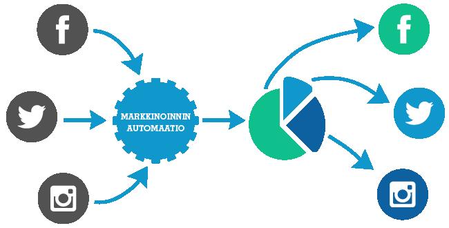 Markkinoinnin automaatio käsittelee sosiaalisen median datan segmenteiksi