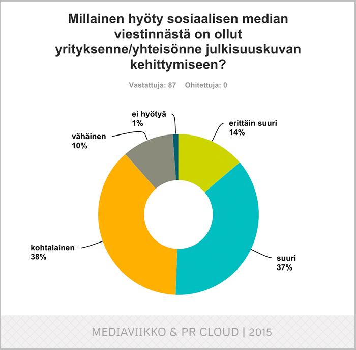 Kysely: Some-viestintä haastaa yritysten maineenhallinnan | PR Cloud™