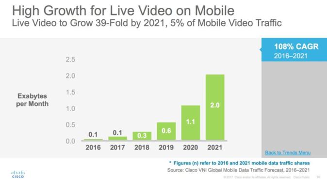 Live-mobiilivideoiden odotetaan kasvavan huimasti vuoteen 2021 mennessä